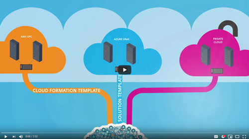Video – Citrix Hybrid Cloud Application Delivery Controller