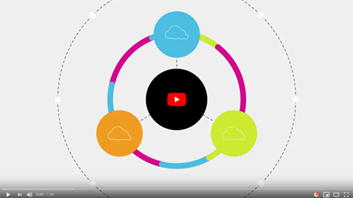 Video – Types of Clouds – Public, Private, Hybrid, Multi