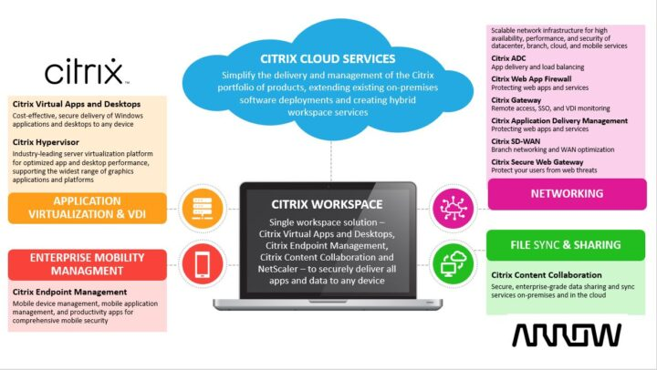 PDF – Battle Card: Use Cases for All Citrix Major Solutions